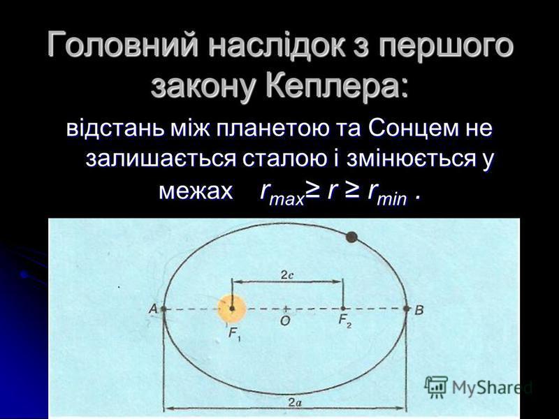 Головний наслідок з першого закону Кеплера: відстань між планетою та Сонцем не залишається сталою і змінюється у межах r max r r min.