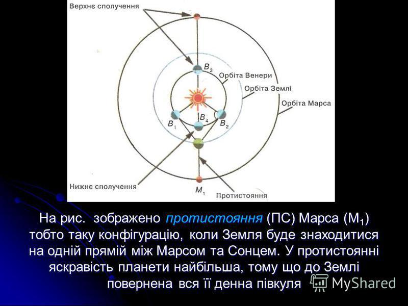 На рис. зображено протистояння (ПС) Марса (М 1 ) тобто таку конфігурацію, коли Земля буде знаходитися на одній прямій між Марсом та Сонцем. У протистоянні яскравість планети найбільша, тому що до Землі повернена вся її денна півкуля