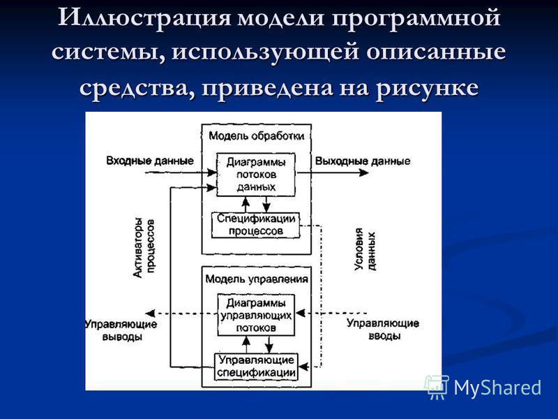 Иллюстрация модели программной системы, использующей описанные средства, приведена на рисунке