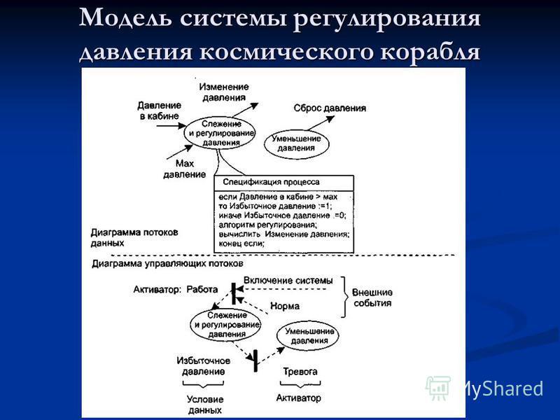 Модель системы регулирования давления космического корабля