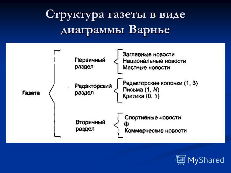 Структура газеты в виде диаграммы Варнье