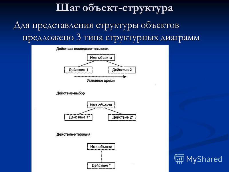 Шаг объект-структура Для представления структуры объектов предложено 3 типа структурных диаграмм