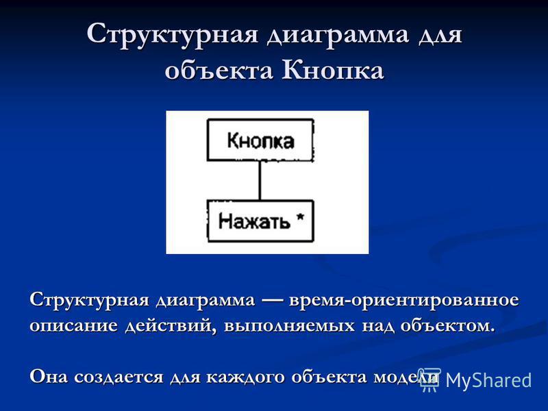 Структурная диаграмма для объекта Кнопка Структурная диаграмма время-ориентированное описание действий, выполняемых над объектом. Она создается для каждого объекта модели