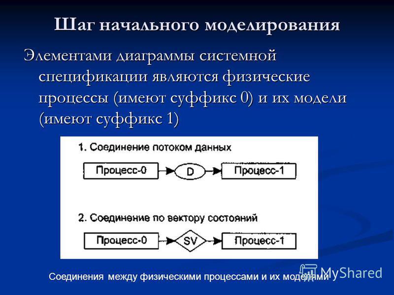 Шаг начального моделирования Элементами диаграммы системной спецификации являются физические процессы (имеют суффикс 0) и их модели (имеют суффикс 1) Соединения между физическими процессами и их моделями