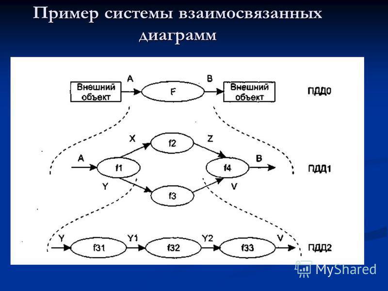 Пример системы взаимосвязанных диаграмм