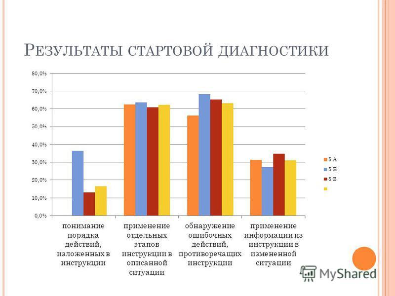 Р ЕЗУЛЬТАТЫ СТАРТОВОЙ ДИАГНОСТИКИ