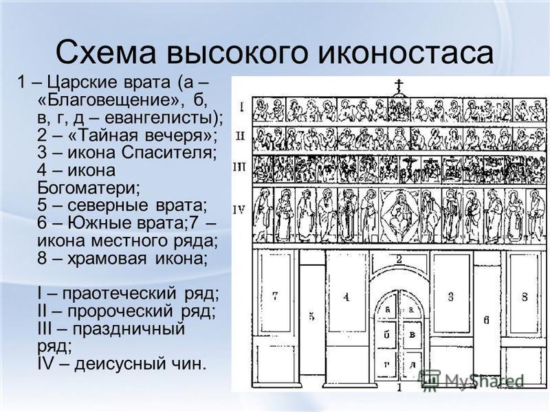 Схема высокого иконостаса 1 – Царские врата (а – «Благовещение», б, в, г, д – евангелисты); 2 – «Тайная вечеря»; 3 – икона Спасителя; 4 – икона Богоматери; 5 – северные врата; 6 – Южные врата;7 – икона местного ряда; 8 – храмовая икона; I – праотечес