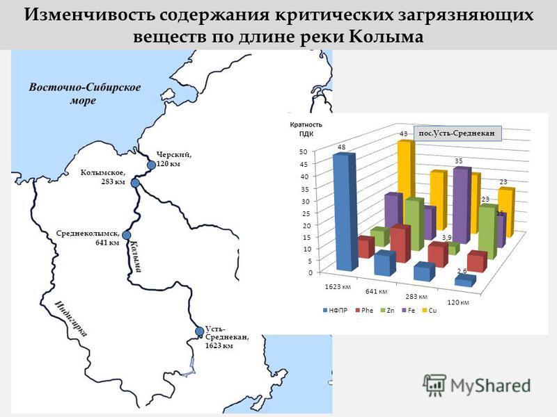 Черский, 120 км Колымское, 283 км Среднеколымск, 641 км Усть- Среднекан, 1623 км Изменчивость содержания критических загрязняющих веществ по длине реки Колыма