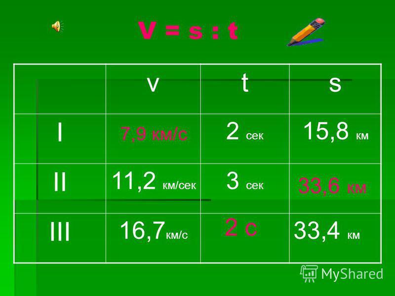 s = v t t = s : vv = s : t 90 км 2 ч 60 км/ч Формула пути.