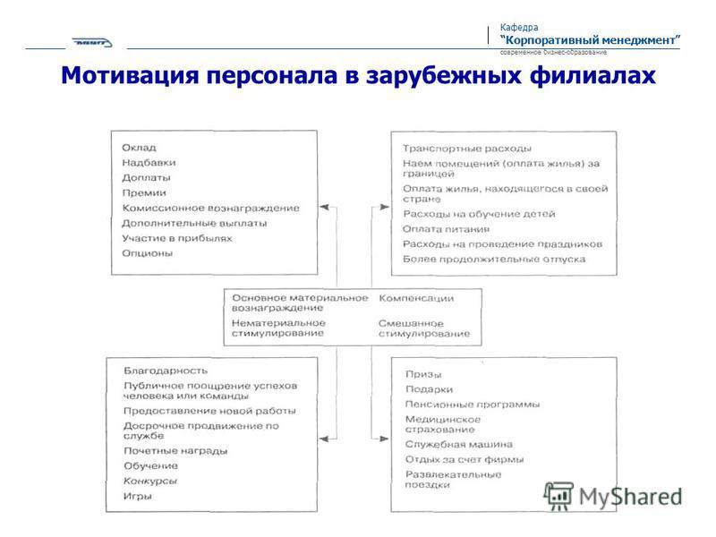 Кафедра Корпоративный менеджмент современное бизнес-образование Мотивация персонала в зарубежных филиалах