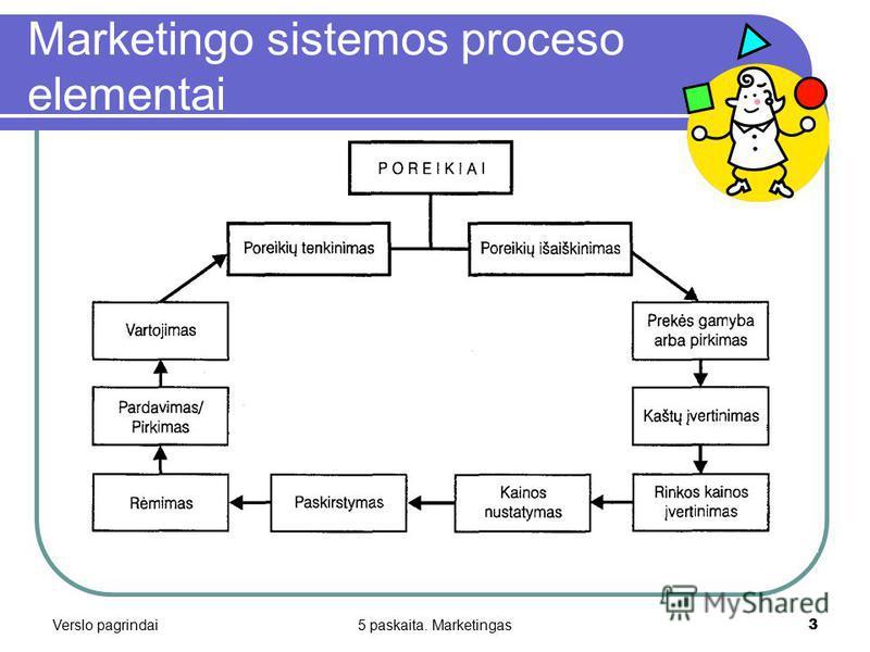 Verslo pagrindai5 paskaita. Marketingas3 Marketingo sistemos proceso elementai