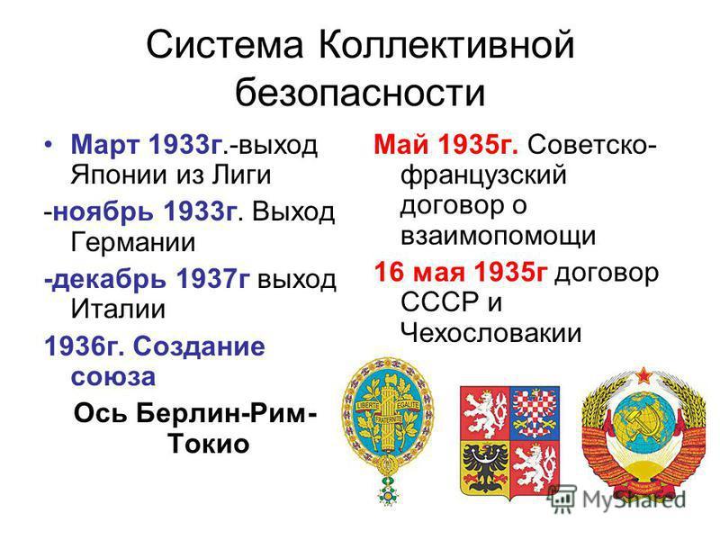 Система Коллективной безопасности Март 1933 г.-выход Японии из Лиги -ноябрь 1933 г. Выход Германии -декабрь 1937 г выход Италии 1936 г. Создание союза Ось Берлин-Рим- Токио Май 1935 г. Советско- французский договор о взаимопомощи 16 мая 1935 г догово