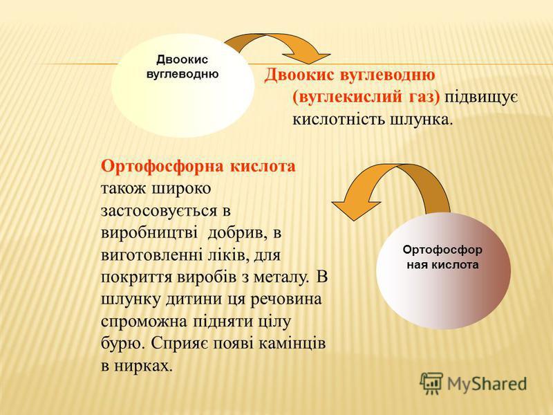 Двоокис вуглеводню (вуглекислий газ) підвищує кислотність шлунка. Ортофосфорна кислота також широко застосовується в виробництві добрив, в виготовленні ліків, для покриття виробів з металу. В шлунку дитини ця речовина спроможна підняти цілу бурю. Спр