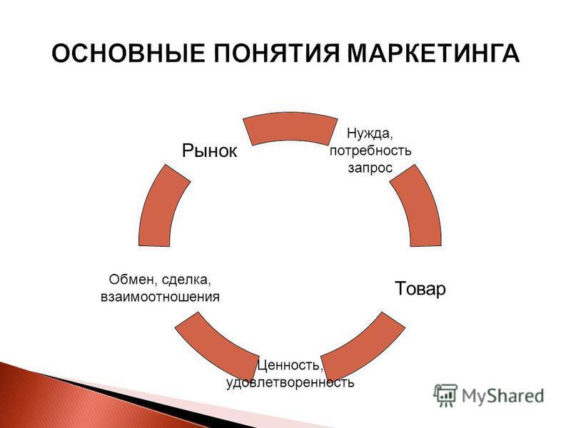 Нужда, потребность запрос Товар Ценность, удовлетворенность Обмен, сделка, взаимоотношения Рынок