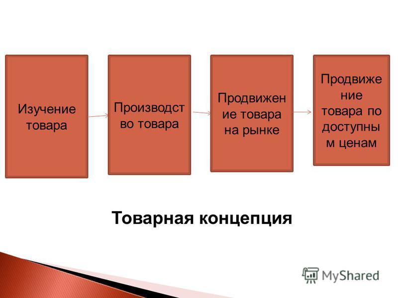 Товарная концепция Изучение товара Производст во товара Продвижен ие товара на рынке Продвижение товара по доступны м ценам