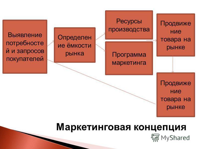 Маркетинговая концепция Выявление потребностей и запросов покупателей Определен ие ёмкости рынка Ресурсы производства Продвижение товара на рынке Программа маркетинга Продвижение товара на рынке