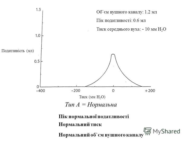 Type A = Normal Normal Compliance Peak Normal Pressure Normal Ear Canal Volume Тип А = Нормальна Пік нормальної податливості Нормальний тиск Нормальний об`єм вушного каналу Тиск (мм H 2 O) Об`єм вушного каналу: 1.2 мл Пік податливості: 0.6 мл Тиск се