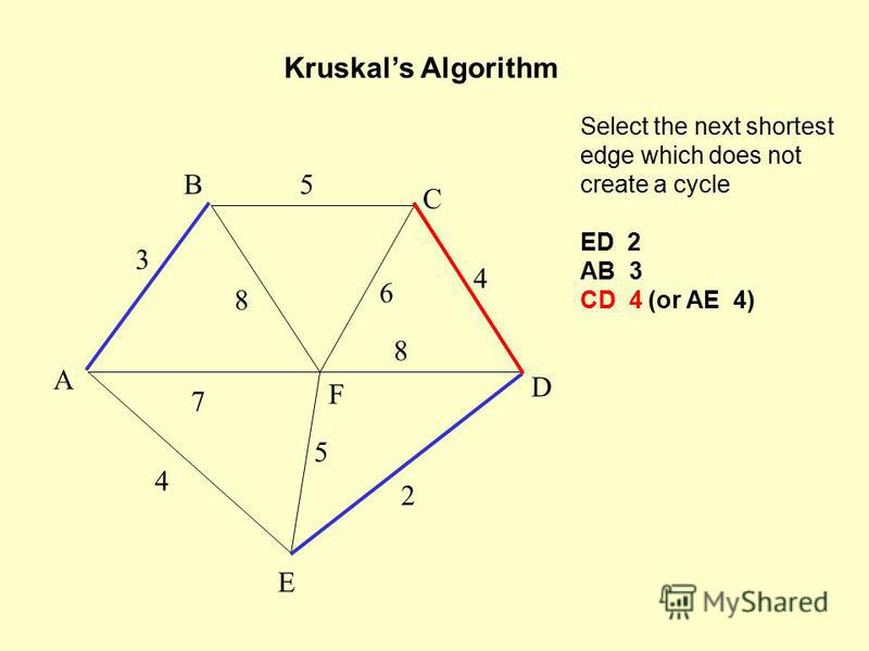 Select the next shortest edge which does not create a cycle ED 2 AB 3 CD 4 (or AE 4) Kruskals Algorithm A F B C D E 2 7 4 5 8 6 4 5 3 8