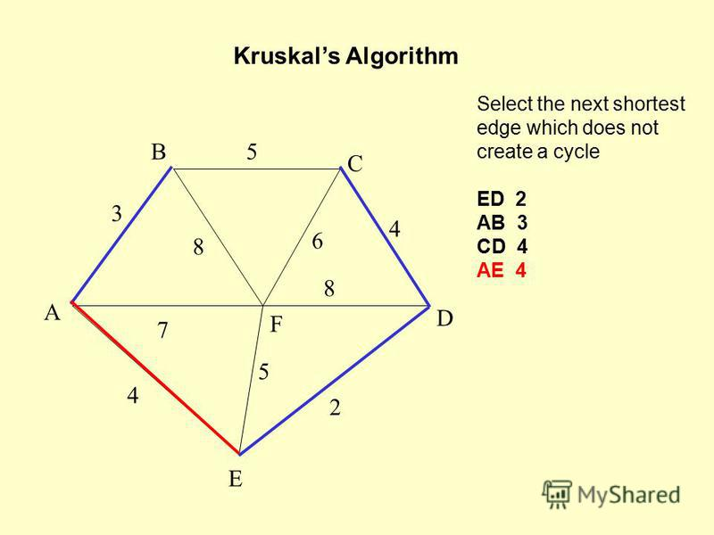 Select the next shortest edge which does not create a cycle ED 2 AB 3 CD 4 AE 4 Kruskals Algorithm A F B C D E 2 7 4 5 8 6 4 5 3 8