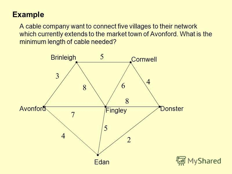 A cable company want to connect five villages to their network which currently extends to the market town of Avonford. What is the minimum length of cable needed? Avonford Fingley Brinleigh Cornwell Donster Edan 2 7 4 5 8 6 4 5 3 8 Example