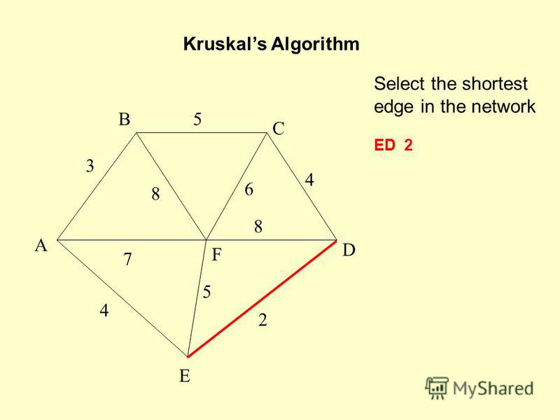 Select the shortest edge in the network ED 2 Kruskals Algorithm A F B C D E 2 7 4 5 8 6 4 5 3 8