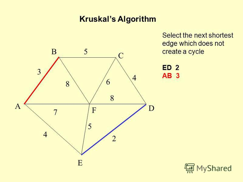 Select the next shortest edge which does not create a cycle ED 2 AB 3 Kruskals Algorithm A F B C D E 2 7 4 5 8 6 4 5 3 8