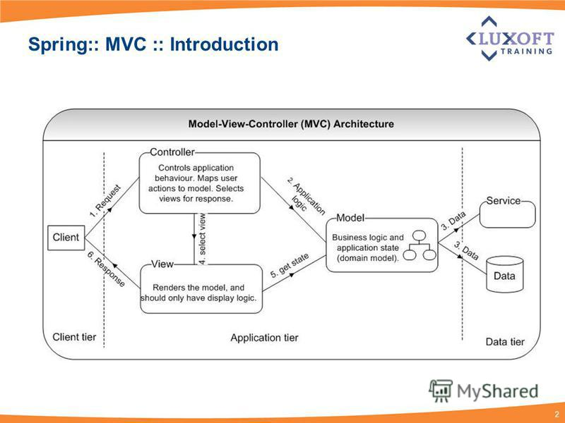 2 Spring:: MVC :: Introduction