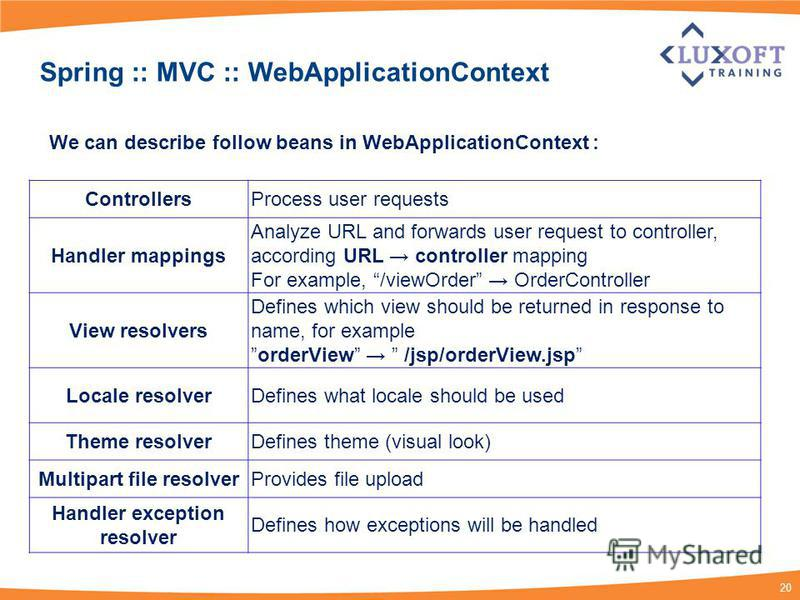 20 Spring :: MVC :: WebApplicationContext ControllersProcess user requests Handler mappings Analyze URL and forwards user request to controller, according URL controller mapping For example, /viewOrder OrderController View resolvers Defines which vie