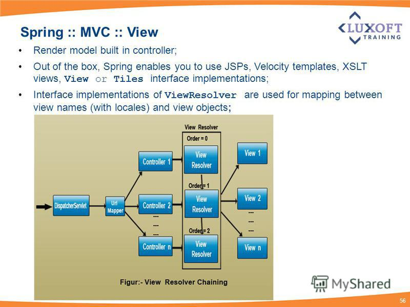 56 Spring :: MVC :: View Render model built in controller; Out of the box, Spring enables you to use JSPs, Velocity templates, XSLT views, View or Tiles interface implementations; Interface implementations of ViewResolver are used for mapping between