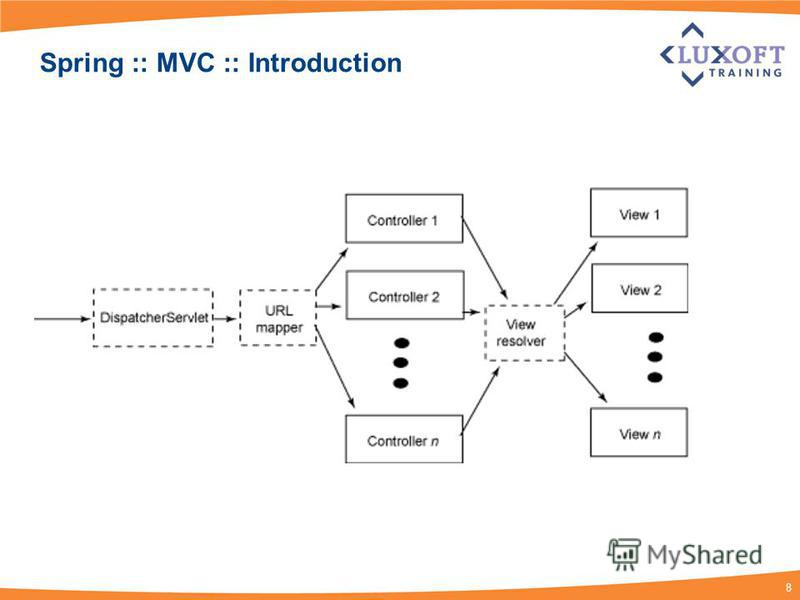 8 Spring :: MVC :: Introduction
