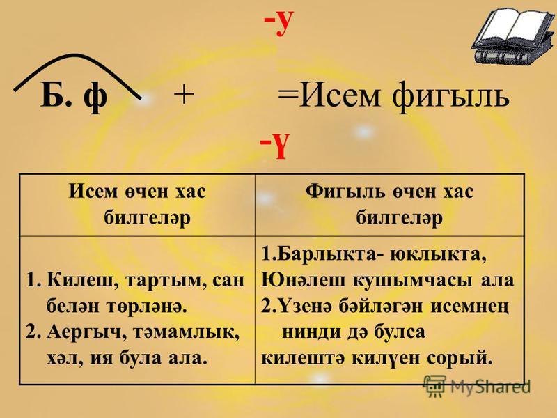 -у Б. ф + =Исем фигыль -ү Исем өчен хас билгеләр Фигыль өчен хас билгеләр 1.Килеш, тартым, сан белән төрләнә. 2.Аергыч, тәмамлык, хәл, ия була ала. 1.Барлыкта- юклыкта, Юнәлеш кушымчасы ала 2.Үзенә бәйләгән исемнең нинди дә булса килештә килүен сорый
