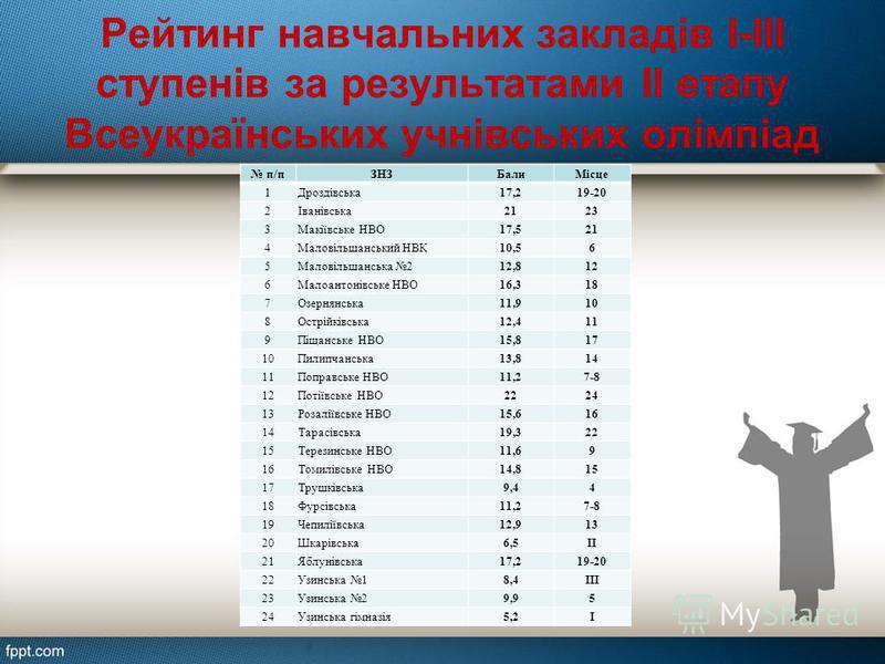 Рейтинг навчальних закладів І-ІІІ ступенів за результатами ІІ етапу Всеукраїнських учнівських олімпіад п/пЗНЗБалиМісце 1Дроздівська17,219-20 2Іванівська2123 3Макіївське НВО17,521 4Маловільшанський НВК10,56 5Маловільшанська 212,812 6Малоантонівське НВ