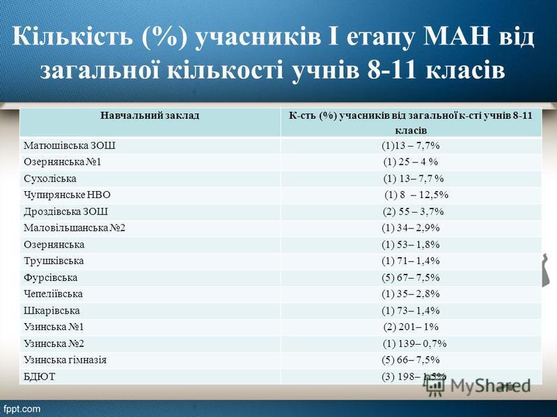 Кількість (%) учасників І етапу МАН від загальної кількості учнів 8-11 класів Навчальний заклад К-сть (%) учасників від загальної к-сті учнів 8-11 класів Матюшівська ЗОШ(1)13 – 7,7% Озернянська 1(1) 25 – 4 % Сухоліська (1) 13– 7,7 % Чупирянське НВО (