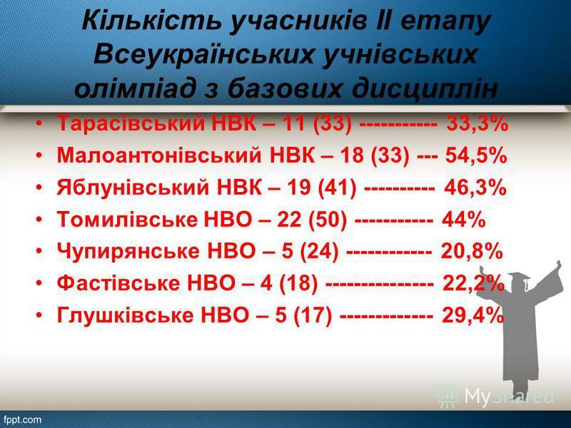 Кількість учасників ІІ етапу Всеукраїнських учнівських олімпіад з базових дисциплін Тарасівський НВК – 11 (33) ----------- 33,3% Малоантонівський НВК – 18 (33) --- 54,5% Яблунівський НВК – 19 (41) ---------- 46,3% Томилівське НВО – 22 (50) ----------