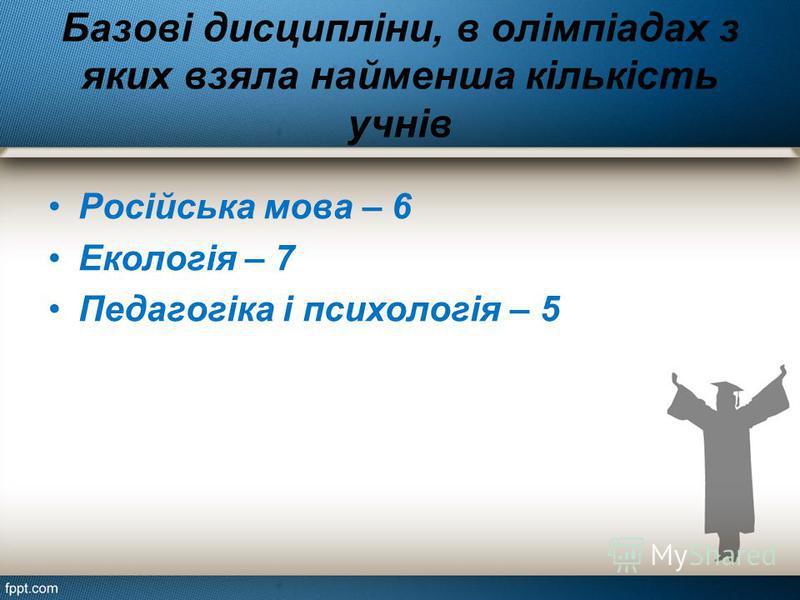 Базові дисципліни, в олімпіадах з яких взяла найменша кількість учнів Російська мова – 6 Екологія – 7 Педагогіка і психологія – 5