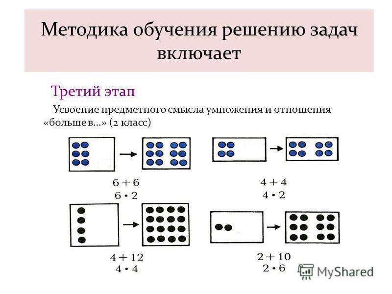 Методика обучения решению задач включает Третий этап Усвоение предметного смысла умножения и отношения «больше в…» (2 класс)