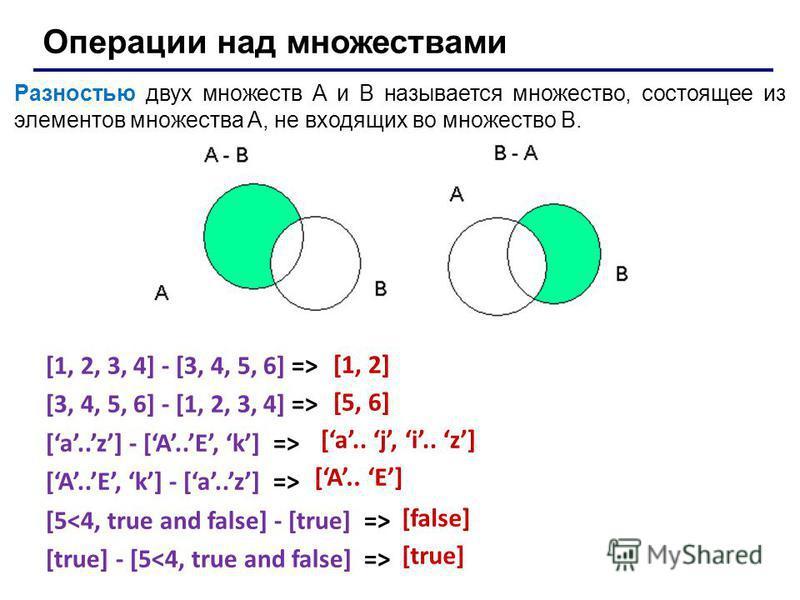 Операции над множествами Разностью двух множеств A и B называется множество, состоящее из элементов множества A, не входящих во множество B. [1, 2, 3, 4] - [3, 4, 5, 6] => [3, 4, 5, 6] - [1, 2, 3, 4] => [a..z] - [A..E, k] => [A..E, k] - [a..z] => [5