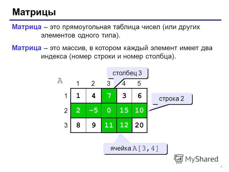 6 Матрицы Матрица – это прямоугольная таблица чисел (или других элементов одного типа). Матрица – это массив, в котором каждый элемент имеет два индекса (номер строки и номер столбца). 14736 2-50151010 89111220 1 2 3 12345 A 7 0 11 2-50151010 1212 ст