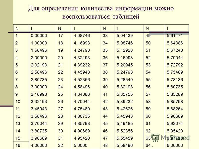 Для определения количества информации можно воспользоваться таблицей NINININI 10,00000174,08746335,04439495,61471 21,00000184,16993345,08746505,64386 31,58496194,24793355,12928515,67243 42,00000204,32193365,16993525,70044 52,32193214,39232375,2094553
