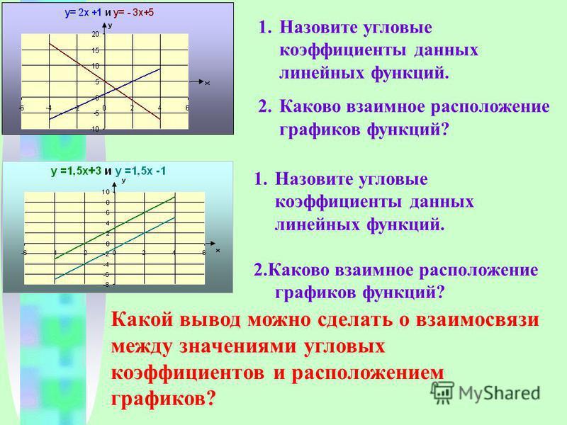 1. Назовите угловые коэффициенты данных линейных функций. 2. Каково взаимное расположение графиков функций? 1. Назовите угловые коэффициенты данных линейных функций. 2. Каково взаимное расположение графиков функций? Какой вывод можно сделать о взаимо