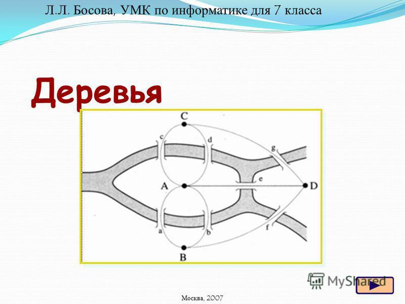 Деревья Л.Л. Босова, УМК по информатике для 7 класса Москва, 2007