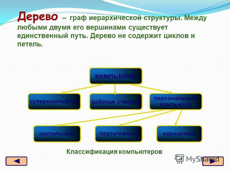 Классификация компьютеров Дерево – граф иерархической структуры. Между любыми двумя его вершинами существует единственный путь. Дерево не содержит циклов и петель. компьютер суперкомпьютер рабочая станция персональный компьютер настольный портативный