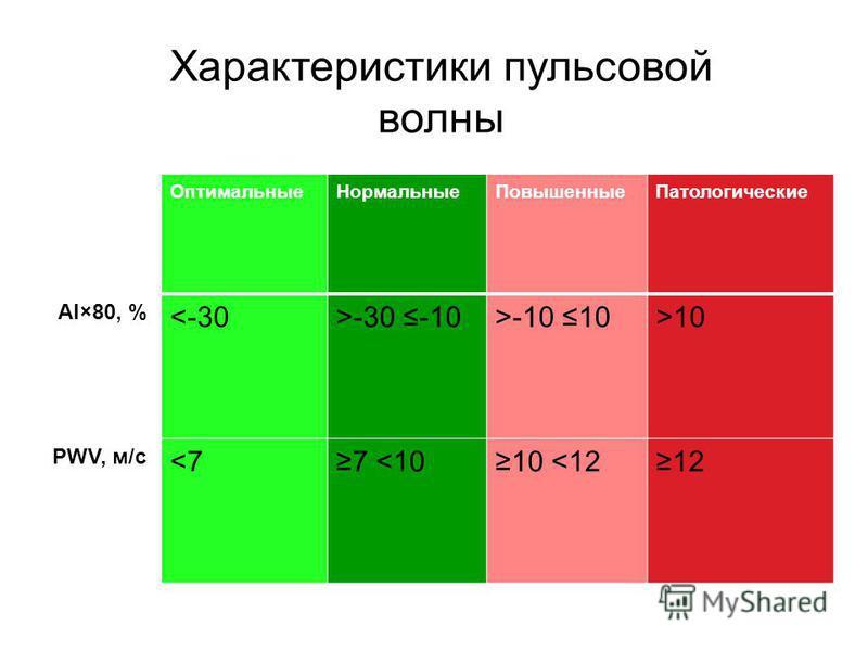 Оптимальные НормальныеПовышенные Патологические AI×80, % <-30>-30 -10>-10 10>10 PWV, м/с <77 <1010 <1212 Характеристики пульсовой волны