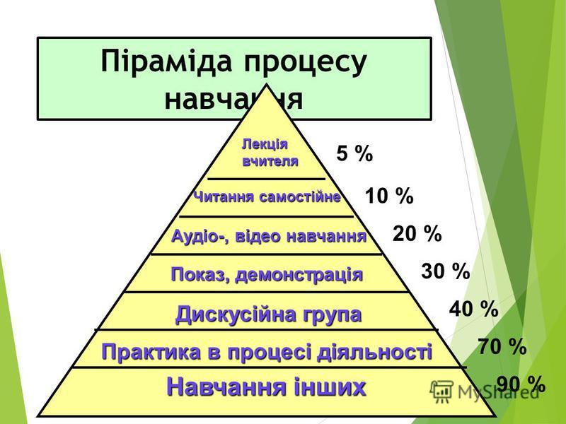 Піраміда процесу навчання Навчання інших Практика в процесі діяльності Дискусійна група Показ, демонстрація Аудіо-, відео навчання Читання самостійне Лекція вчителя 90 % 70 % 40 % 30 % 20 % 10 % 5 %