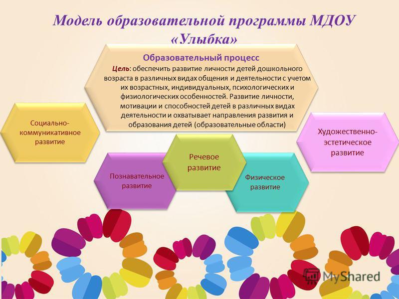 Основная общеобразовательная программа дошкольного образования МДОУ «Улыбка»