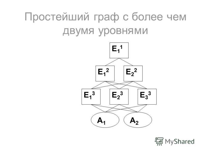 Простейший граф с более чем двумя уровнями Е11Е11 Е12Е12 Е13Е13 Е22Е22 Е23Е23 Е33Е33 А1А1 А2А2