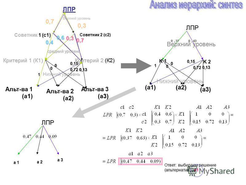 ЛПР Критерий 1 (К1) 1 Альт-ва 1 (a1) 2 Альт-ва 2 (a2) Критерий 2 (К2) 0,3 0,7 0,3 0,4 0,7 0,6 Верхний уровень Нижний уровень ЛПР K 1 K 2 Верхний уровень Нижний уровень Советник 1 (с 1) Советник 2 (с 2) a3) Альт-ва 3 (a3) средний уровень ЛПР a 1 a 2 (