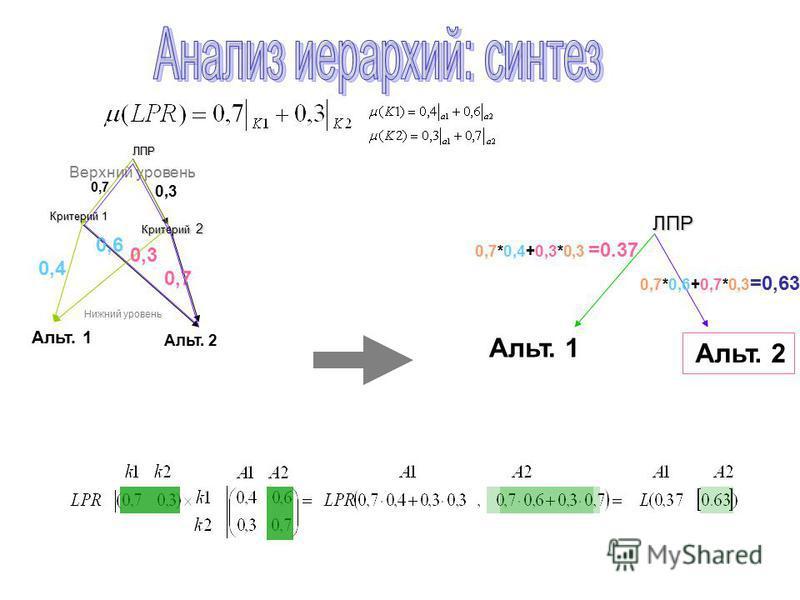 Альт. 1 Альт. 2 ЛПР 0,7*0,6+0,7*0,3 =0,63 0,7*0,4+0,3*0,3 =0.37 Альт. 1 Альт. 2ЛПР Критерий 1 Критерий 2 0,3 0,7 0,3 0,4 0,7 0,6 Верхний уровень Нижний уровень