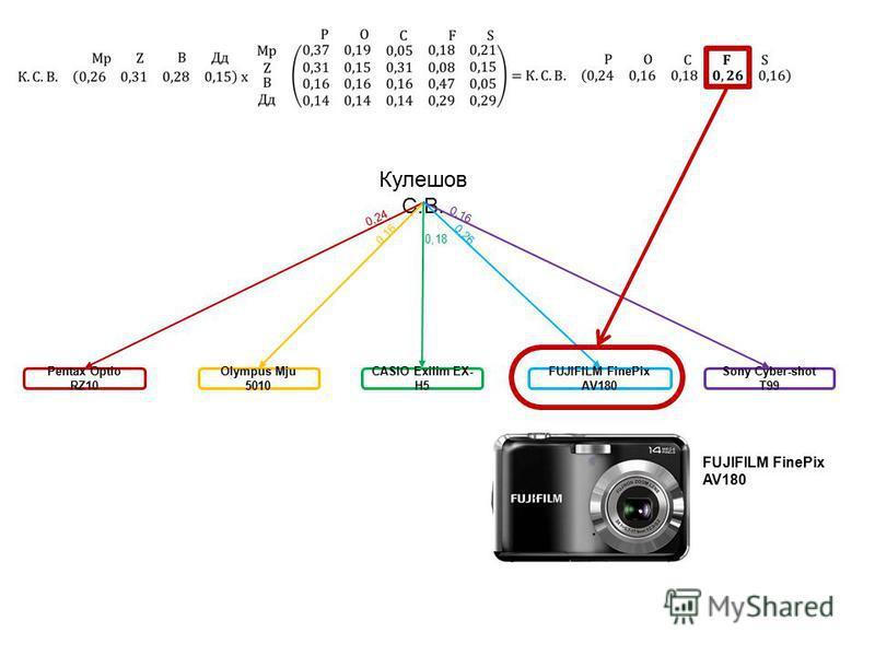 Кулешов С.В. CASIO Exilim EX- H5 Olympus Mju 5010 Pentax Optio RZ10 Sony Cyber-shot T99 FUJIFILM FinePix AV180 0,24 0,16 0,18 0,26 0,16 FUJIFILM FinePix AV180