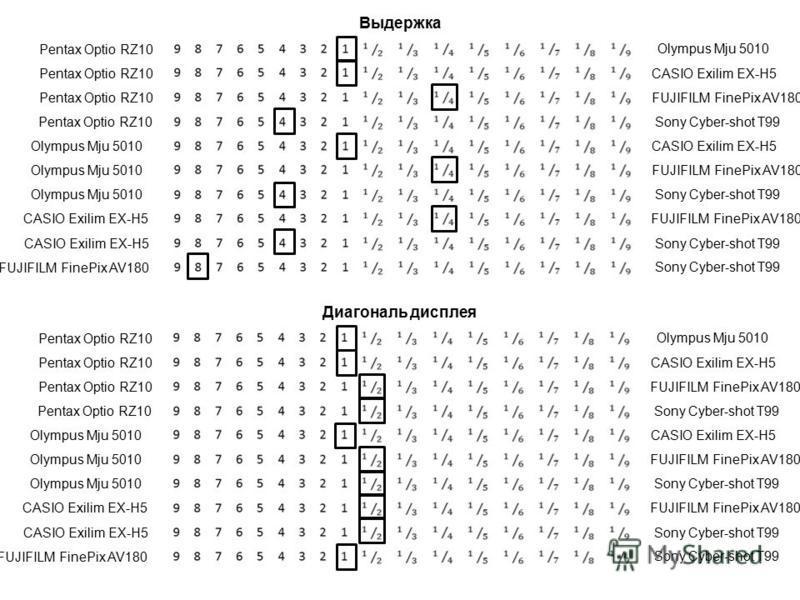 Выдержка Pentax Optio RZ10 Olympus Mju 5010 CASIO Exilim EX-H5 FUJIFILM FinePix AV180 Sony Cyber-shot T99 FUJIFILM FinePix AV180 CASIO Exilim EX-H5 Olympus Mju 5010 Диагональ дисплея Pentax Optio RZ10 Olympus Mju 5010 CASIO Exilim EX-H5 FUJIFILM Fine